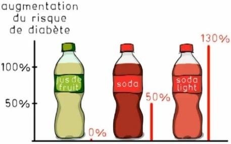 les produits allégés renforcent le diabete ?