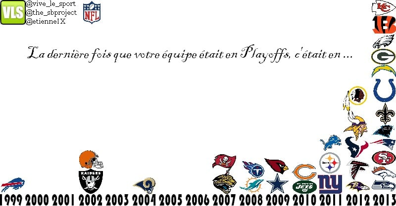 Playoffs années