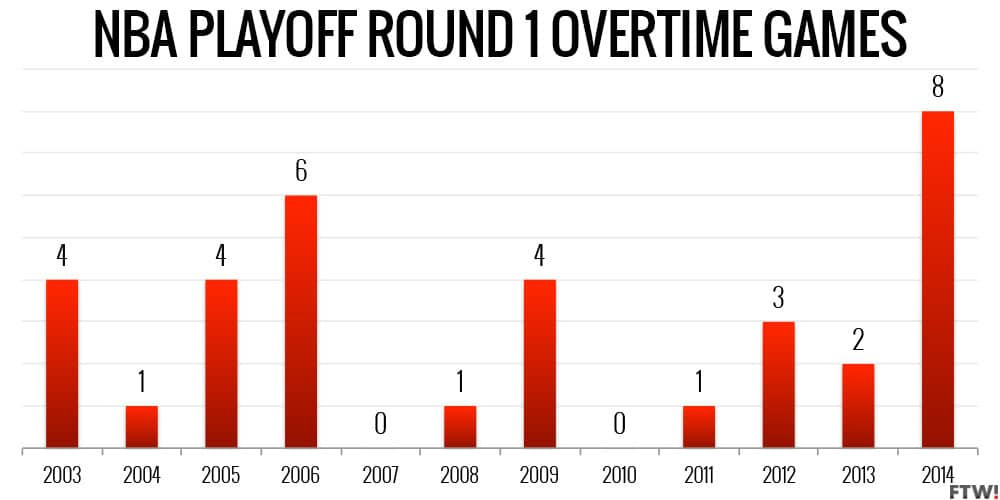 NBA Playoffs overtime