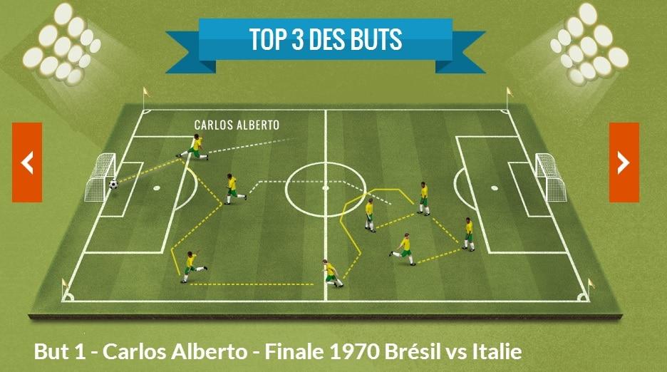 Coupe du monde : Gagnez un iPad mini en partageant une infographie