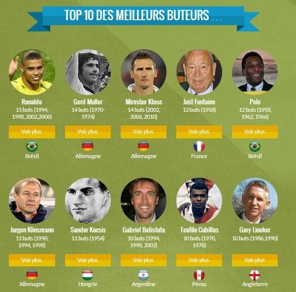 Top 10 meilleurs buteurs coupe du monde