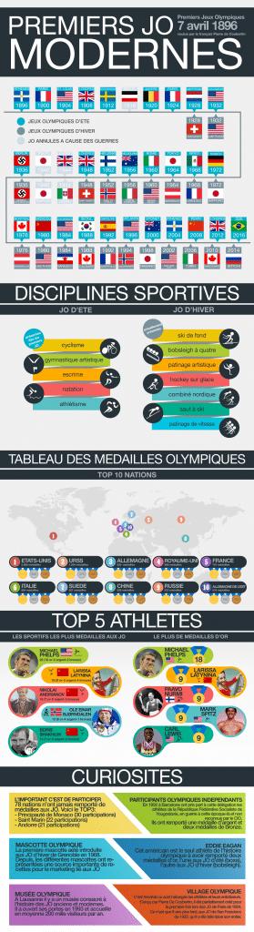 jo-modernes-infographie