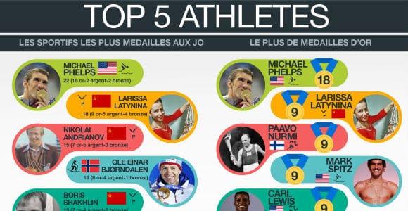 Top 5 athlètes etc. aux Jeux Olympiques : Infographie !