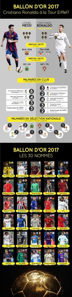 ballon d'or 2017 infographie Messi Ronaldo