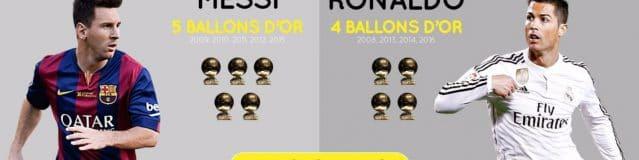 Qui aura le ballon d'or cette année ?
